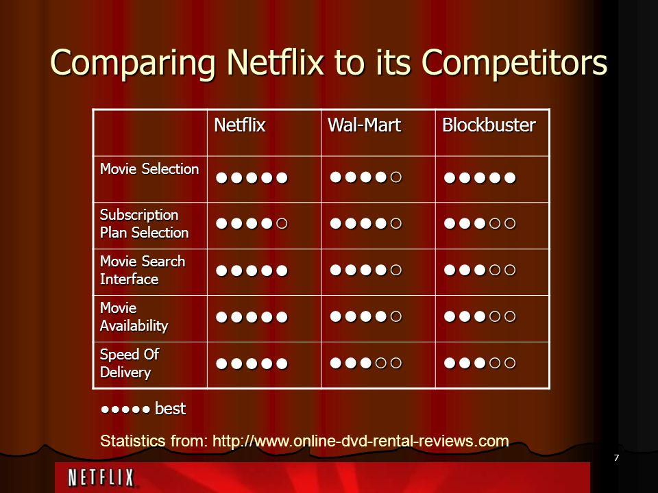 Comparing Netflix to its Competitors