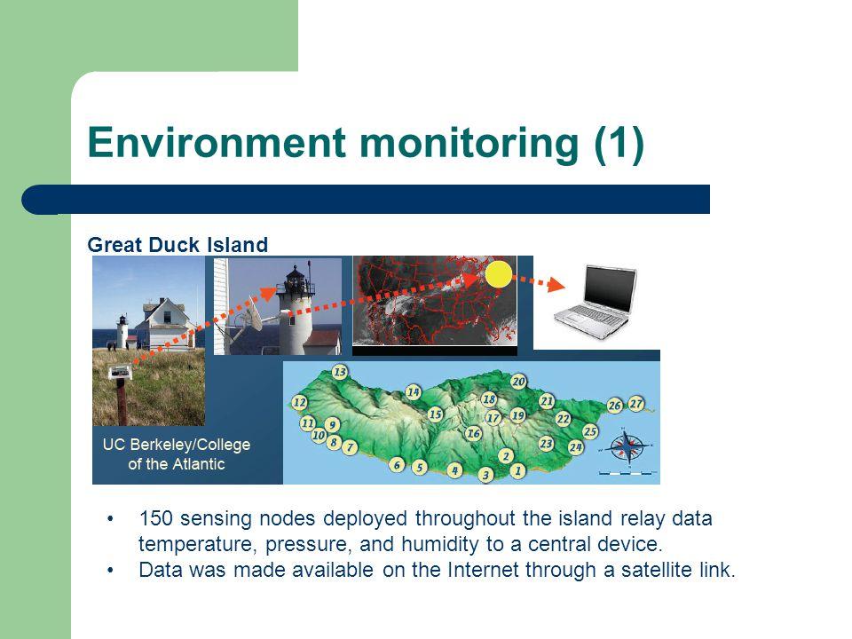 Environment monitoring (1)