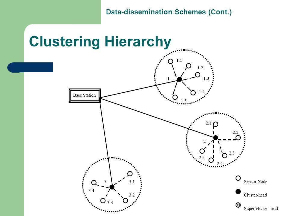 Data-dissemination Schemes (Cont.)