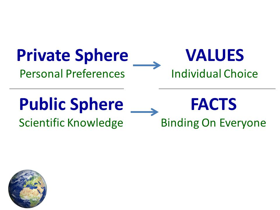 Private Sphere VALUES Public Sphere FACTS