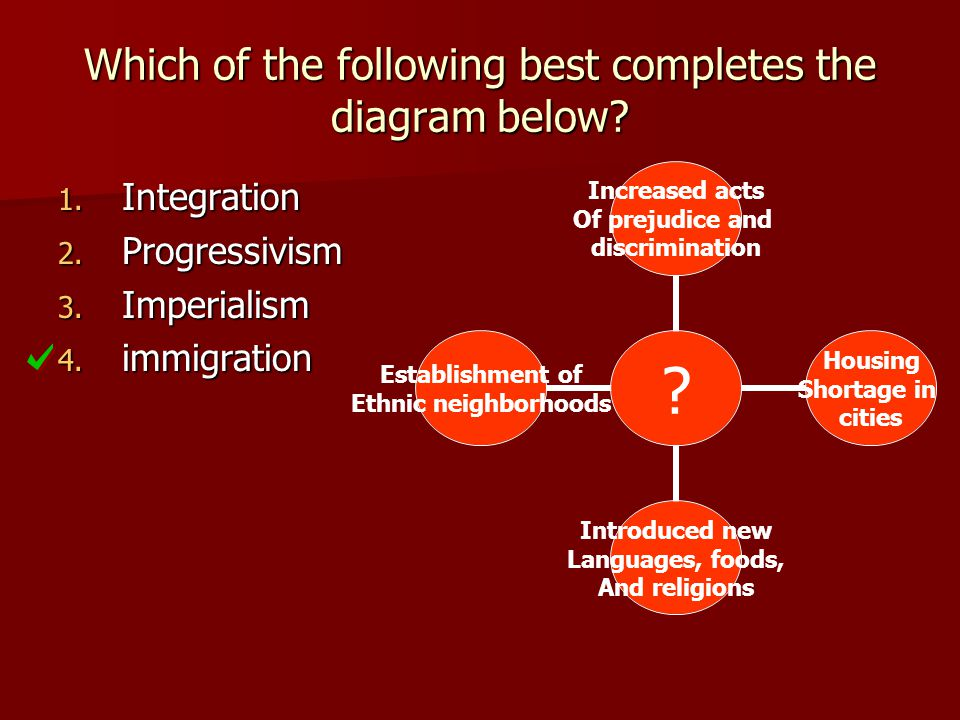 Which of the following best completes the diagram below