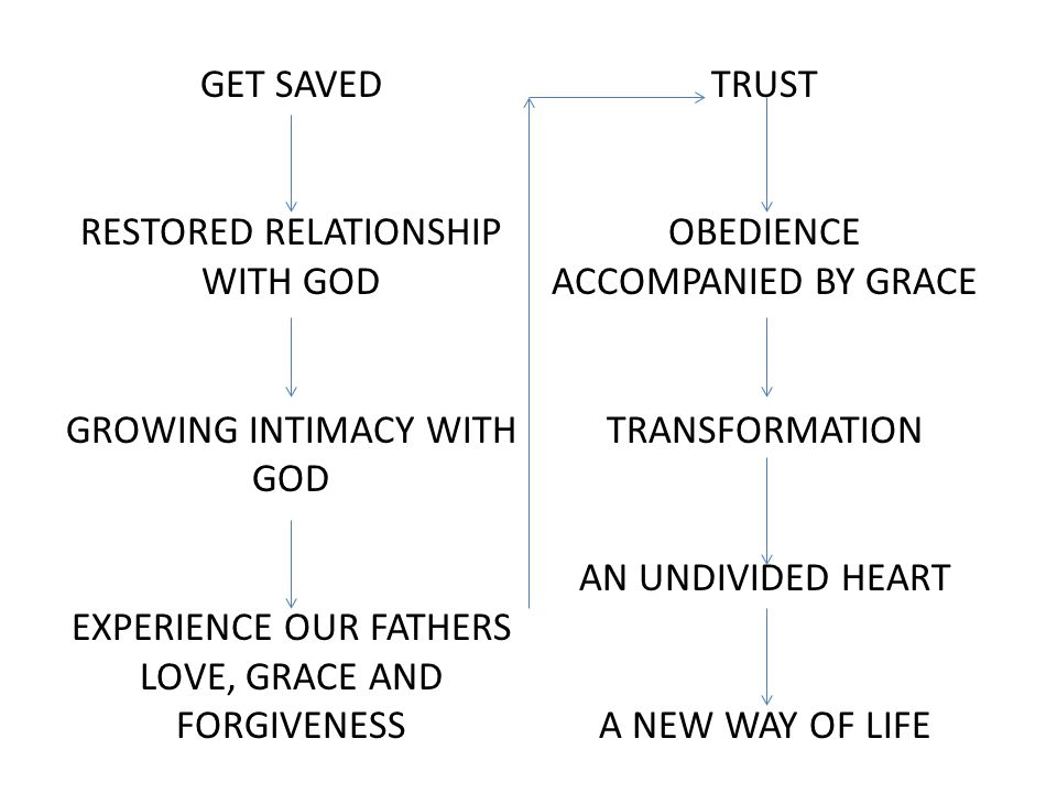 RESTORED RELATIONSHIP WITH GOD OBEDIENCE ACCOMPANIED BY GRACE