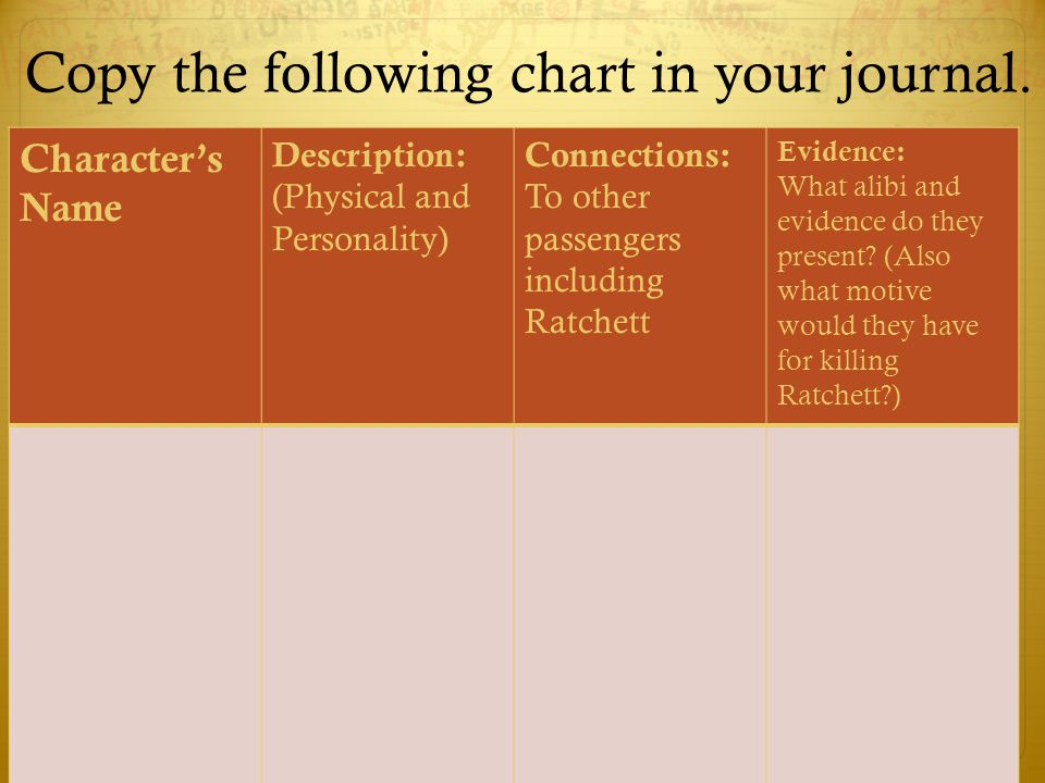 Copy the following chart in your journal.