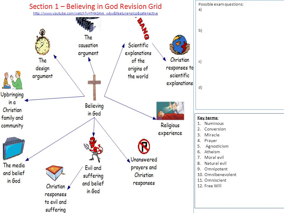 Section 1 – Believing in God Revision Grid