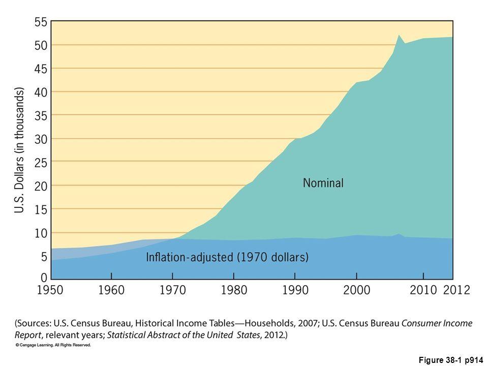 Figure 38.1 Median Household Income, 1970–