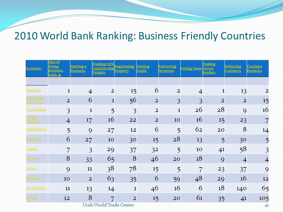 2010 World Bank Ranking: Business Friendly Countries