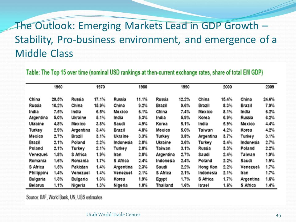 The Outlook: Emerging Markets Lead in GDP Growth – Stability, Pro-business environment, and emergence of a Middle Class