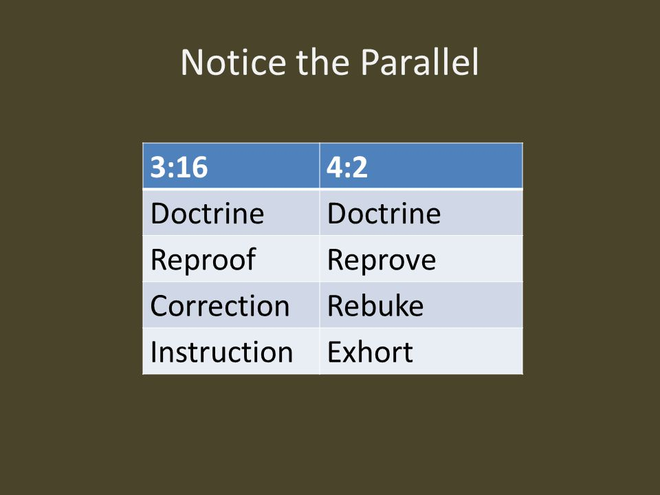 Notice the Parallel 3:16 4:2 Doctrine Reproof Reprove Correction