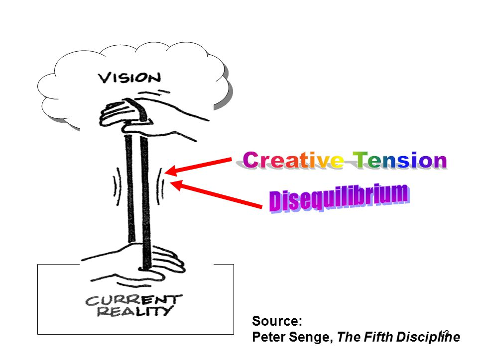 Creative Tension Disequilibrium Source: