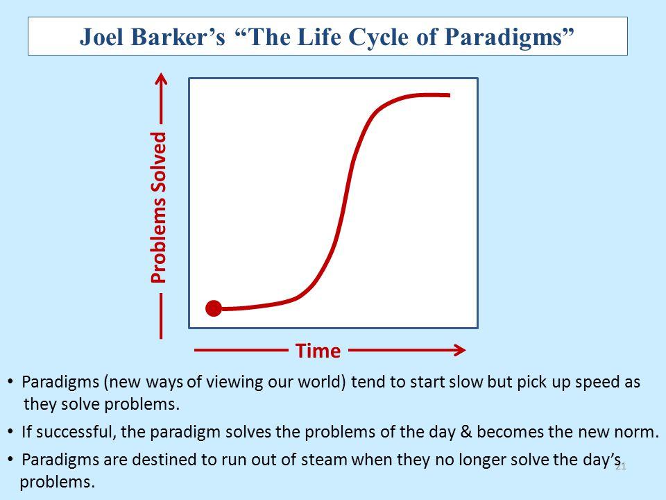 Joel Barker's The Life Cycle of Paradigms