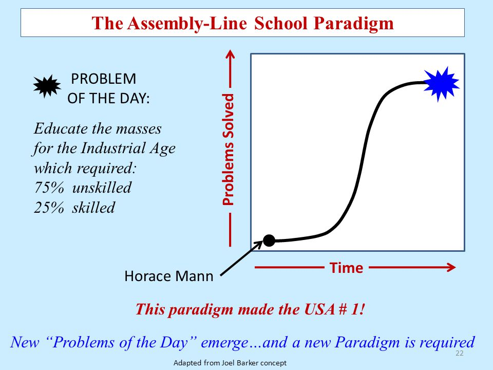 The Assembly-Line School Paradigm This paradigm made the USA # 1!