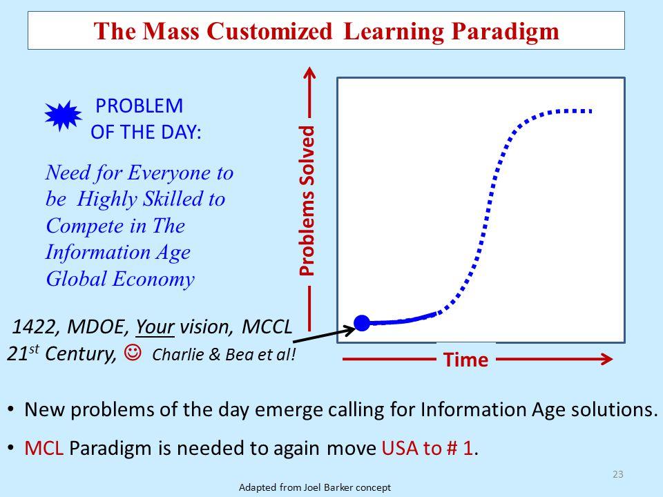 The Mass Customized Learning Paradigm