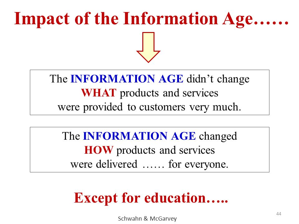 Impact of the Information Age……