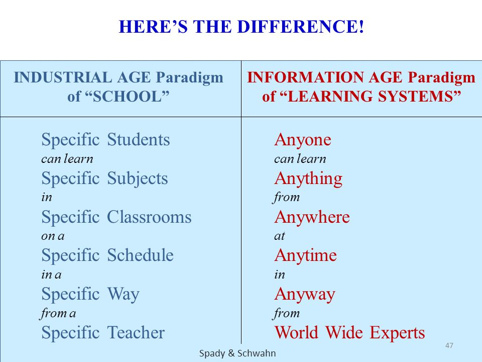 INDUSTRIAL AGE Paradigm of SCHOOL INFORMATION AGE Paradigm