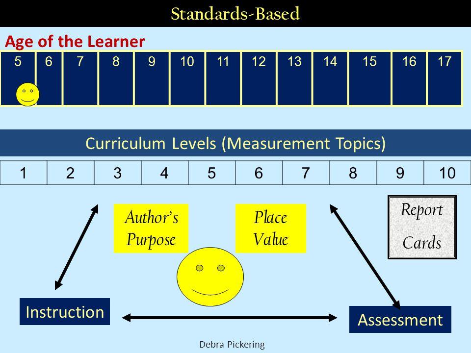Curriculum Levels (Measurement Topics)