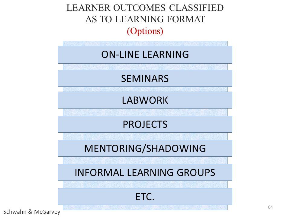 INFORMAL LEARNING GROUPS ON-LINE LEARNING