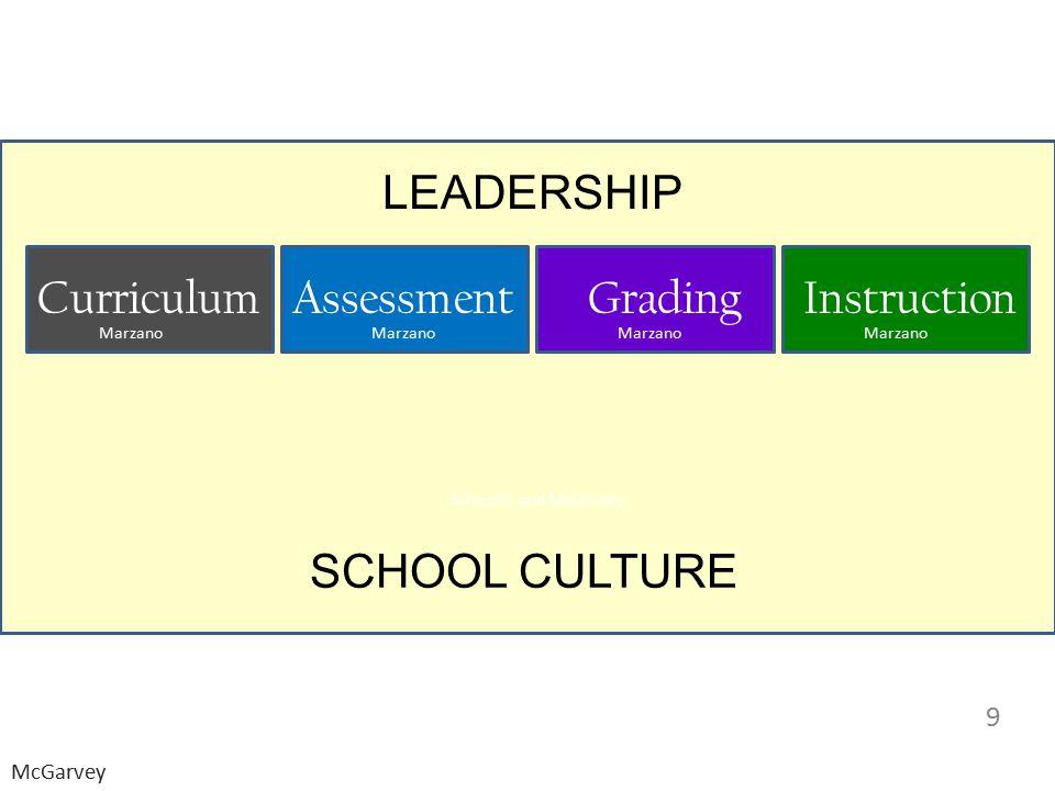 LEADERSHIP SCHOOL CULTURE Curriculum Assessment Grading Instruction