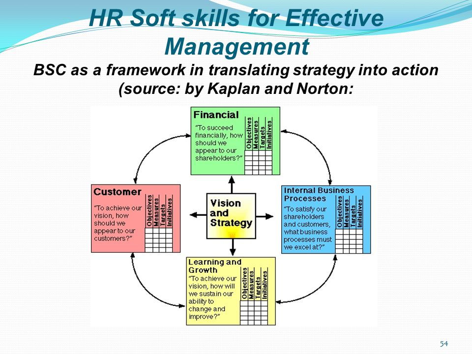 HR Soft skills for Effective Management BSC as a framework in translating strategy into action (source: by Kaplan and Norton: