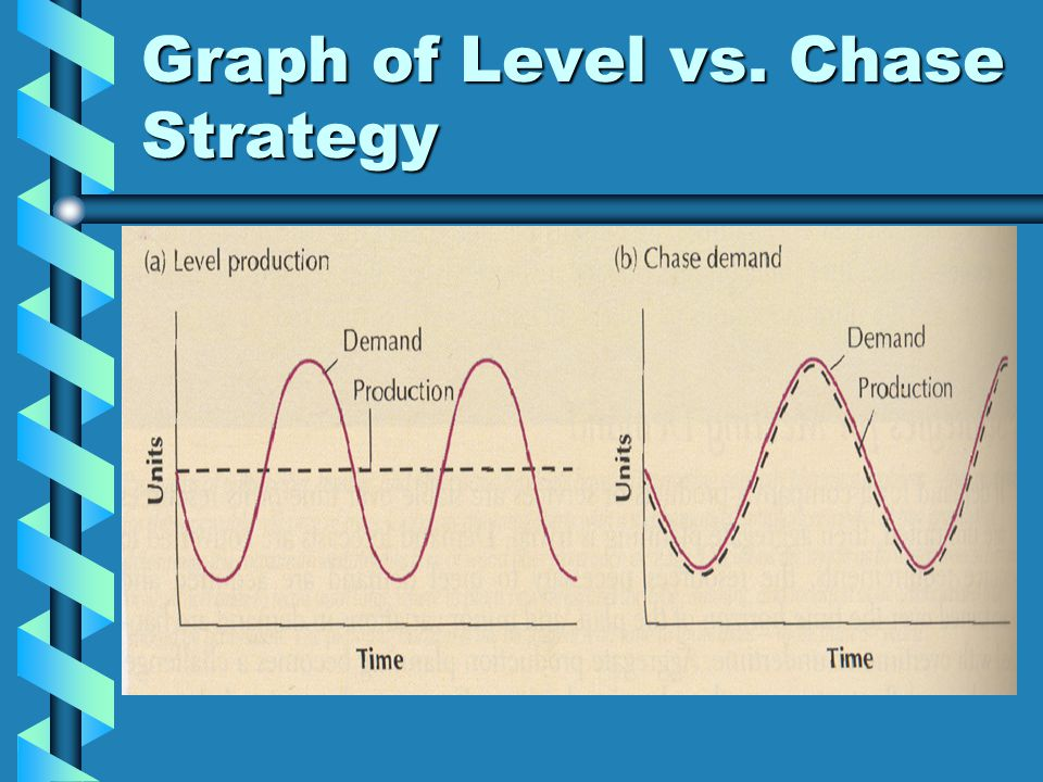 Graph of Level vs. Chase Strategy
