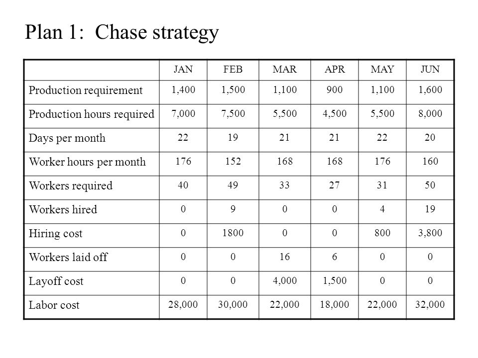 Plan 1: Chase strategy Production requirement