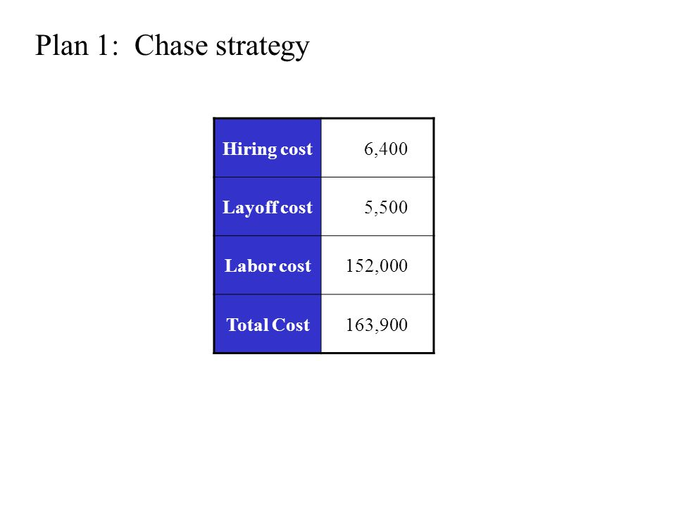 Plan 1: Chase strategy Hiring cost 6,400 Layoff cost 5,500 Labor cost