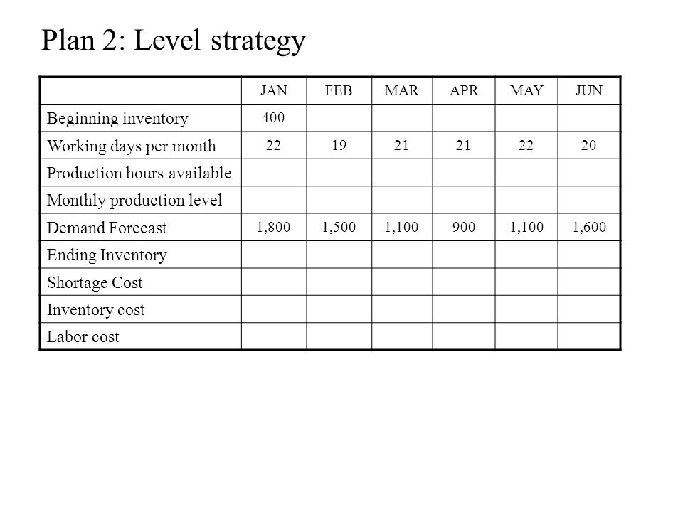 Plan 2: Level strategy Beginning inventory Working days per month