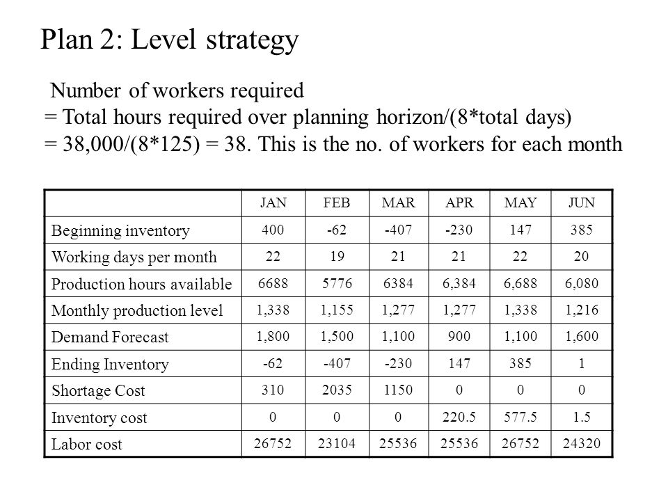 Plan 2: Level strategy Number of workers required