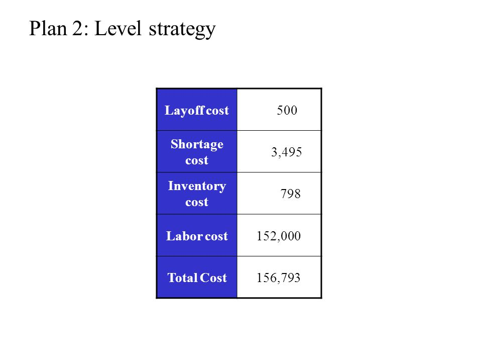Plan 2: Level strategy Layoff cost 500 Shortage cost 3,495