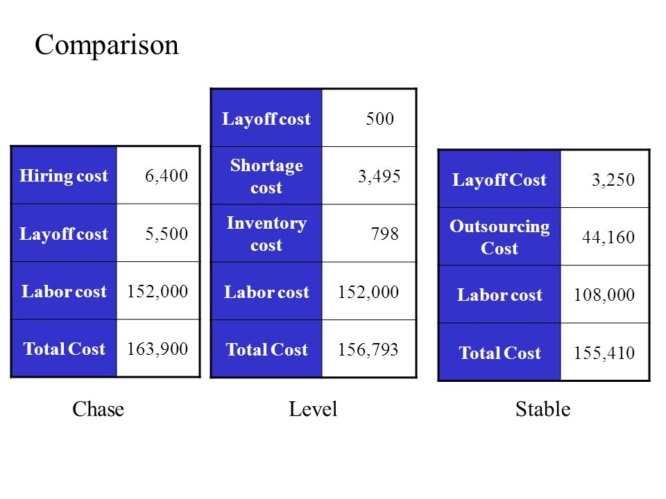Comparison Chase Level Stable Layoff cost 500 Shortage cost 3,495