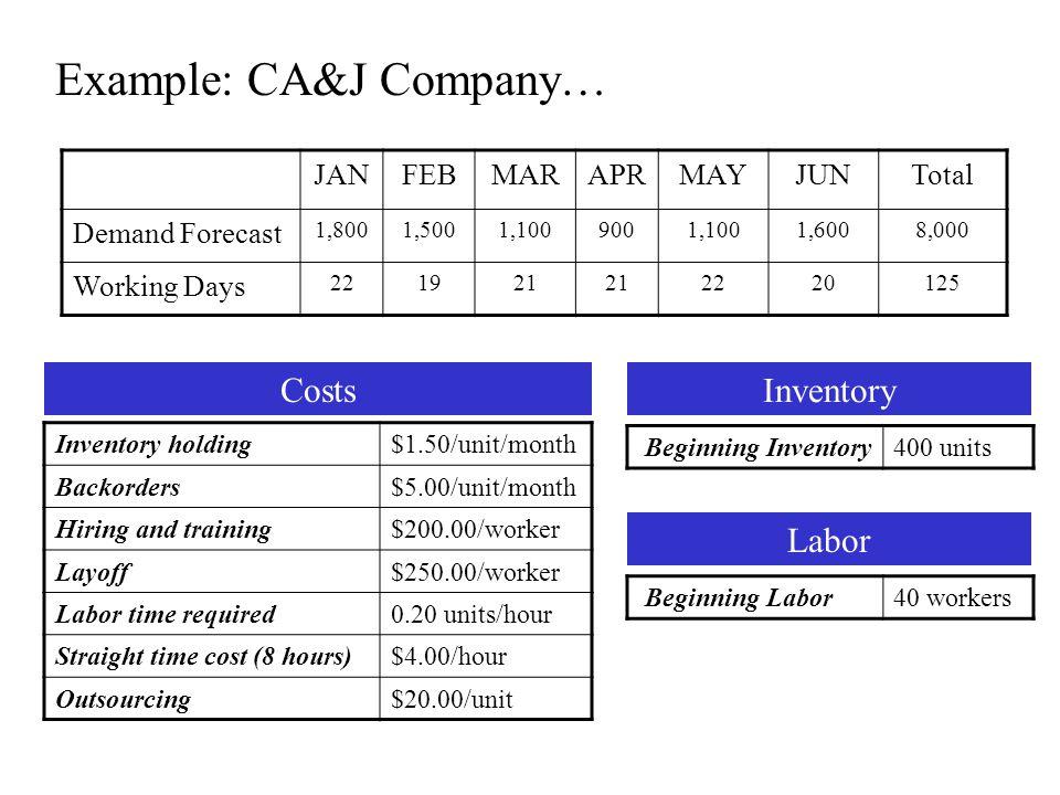 Example: CA&J Company…