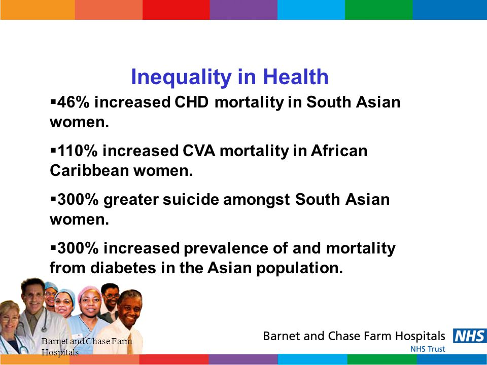 Inequality in Health 46% increased CHD mortality in South Asian women.