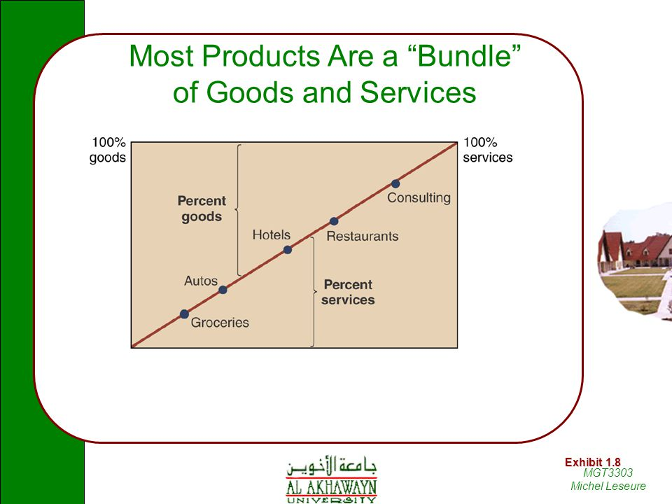 Most Products Are a Bundle of Goods and Services