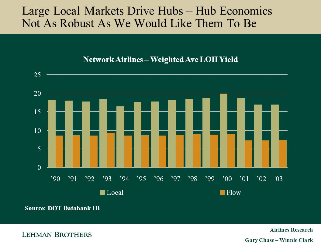 Network Airlines – Weighted Ave LOH Yield