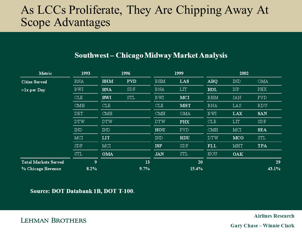 As LCCs Proliferate, They Are Chipping Away At Scope Advantages