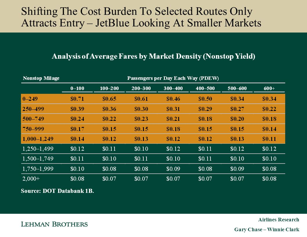Analysis of Average Fares by Market Density (Nonstop Yield)
