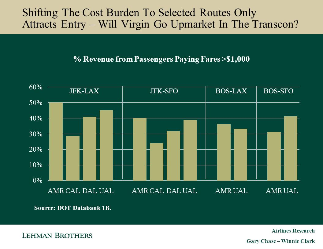 % Revenue from Passengers Paying Fares >$1,000
