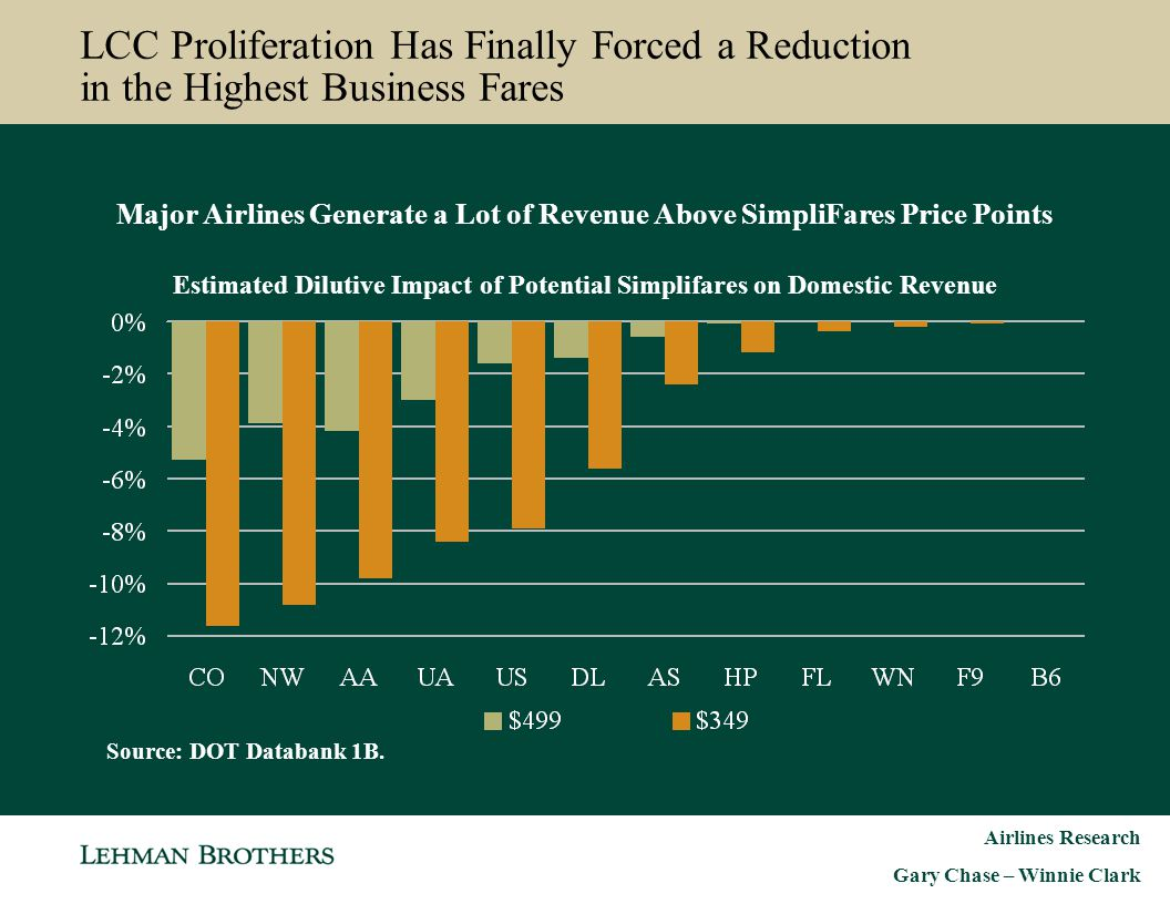 Estimated Dilutive Impact of Potential Simplifares on Domestic Revenue