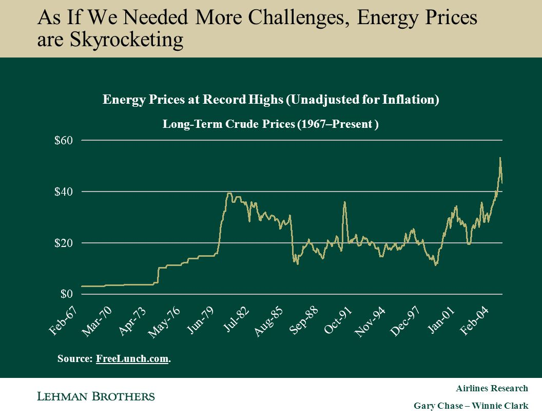 As If We Needed More Challenges, Energy Prices are Skyrocketing