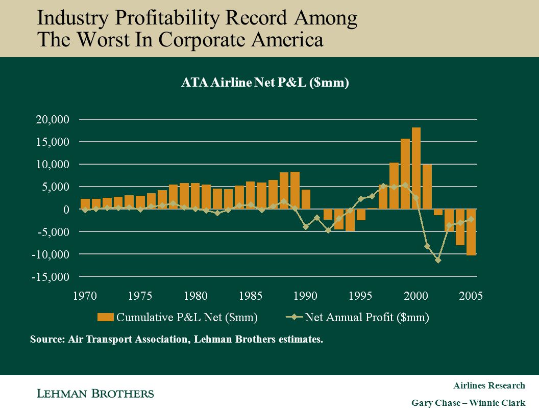 Industry Profitability Record Among The Worst In Corporate America