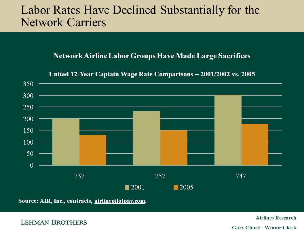 Labor Rates Have Declined Substantially for the Network Carriers