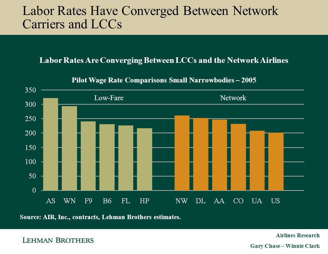 Labor Rates Have Converged Between Network Carriers and LCCs