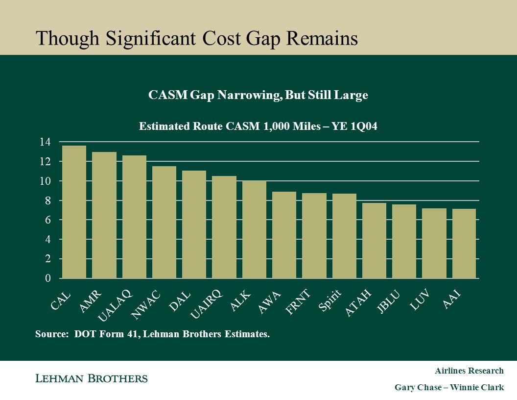 Though Significant Cost Gap Remains