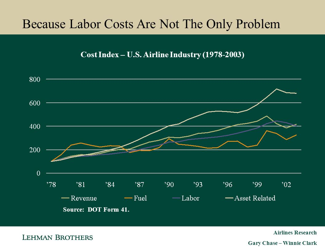 Because Labor Costs Are Not The Only Problem