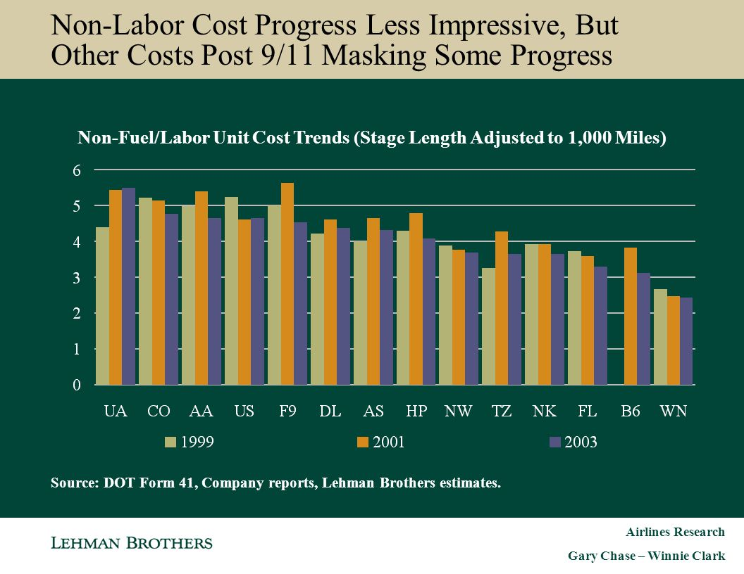 Non-Fuel/Labor Unit Cost Trends (Stage Length Adjusted to 1,000 Miles)
