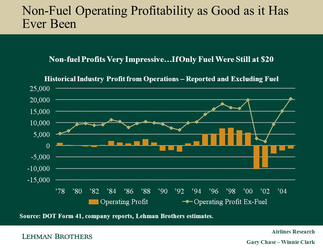Non-Fuel Operating Profitability as Good as it Has Ever Been