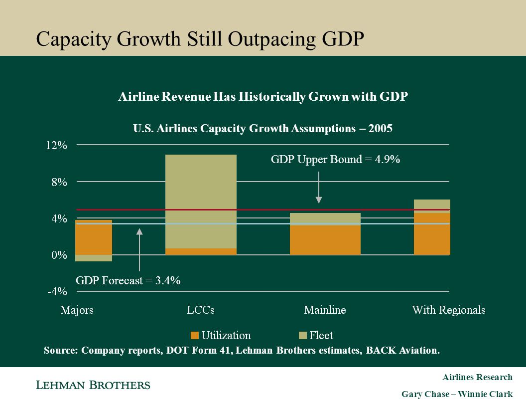 Capacity Growth Still Outpacing GDP