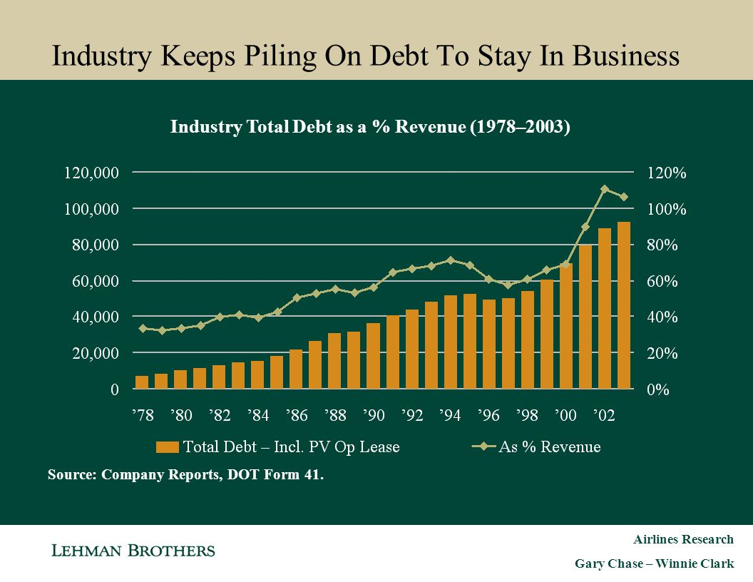 Industry Keeps Piling On Debt To Stay In Business