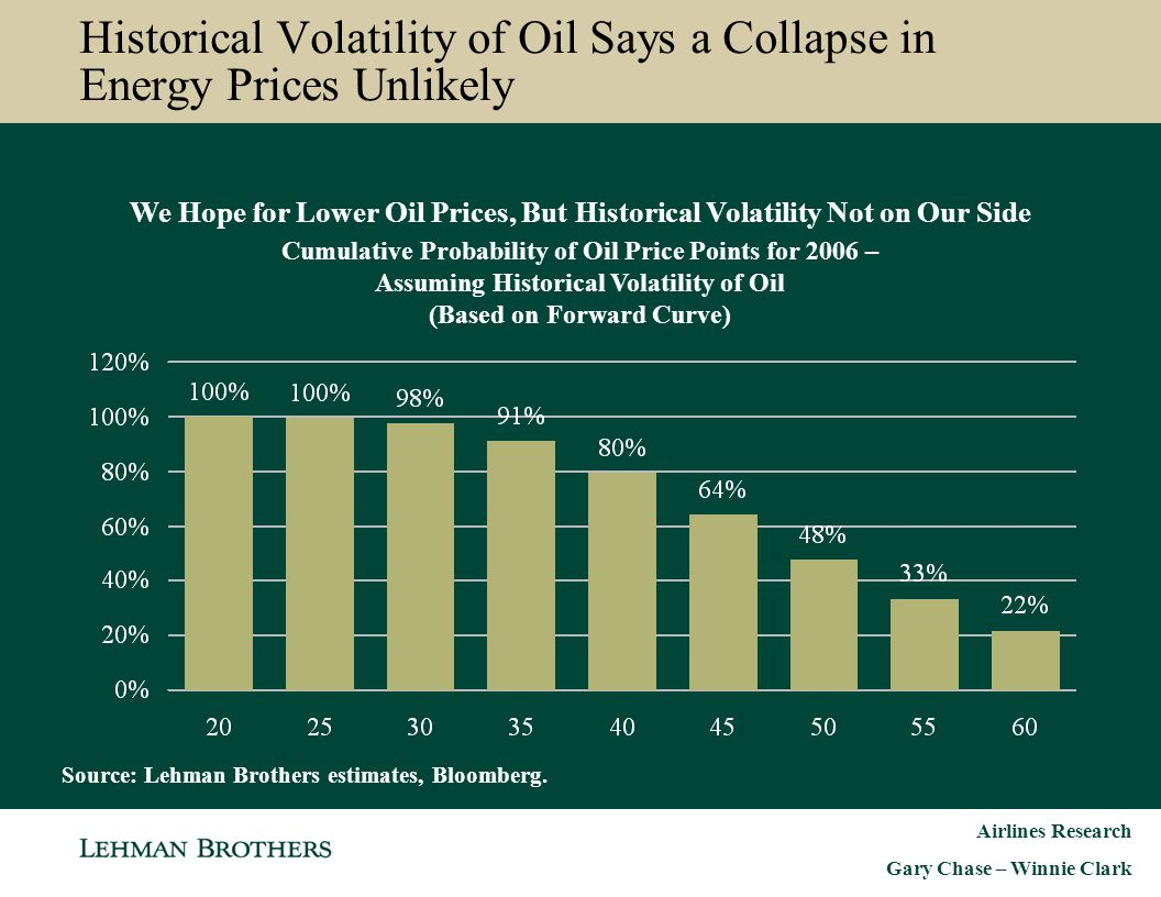 Historical Volatility of Oil Says a Collapse in Energy Prices Unlikely