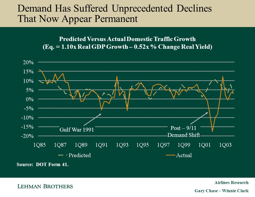 Demand Has Suffered Unprecedented Declines That Now Appear Permanent