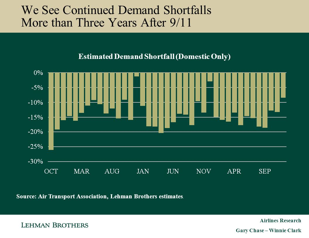 We See Continued Demand Shortfalls More than Three Years After 9/11